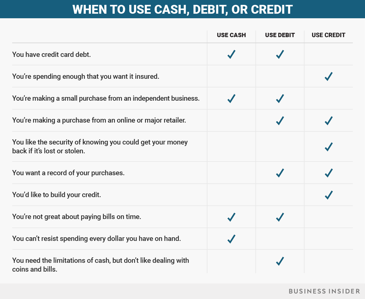 Should You Pay with Debit or Credit at the Register? AmeriChoice